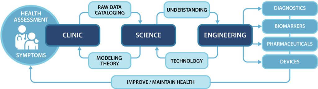 "A graphic depicting the work of Penn State's Center for Translational Systems Research shows three large boxes labeled clinic, science and engineering. Near ""clinic"" is a circle that depicts health assessment symptoms. Between clinic and science, boxes describe raw data cataloging and modeling theory, and between science and engineering, boxes depict understanding and technology. Next to engineering are four boxes that are labeled Diagnostics, Biomarkers, Pharmaceuticals and Devices. Below all of it is a box described as Improve/Maintain Health."